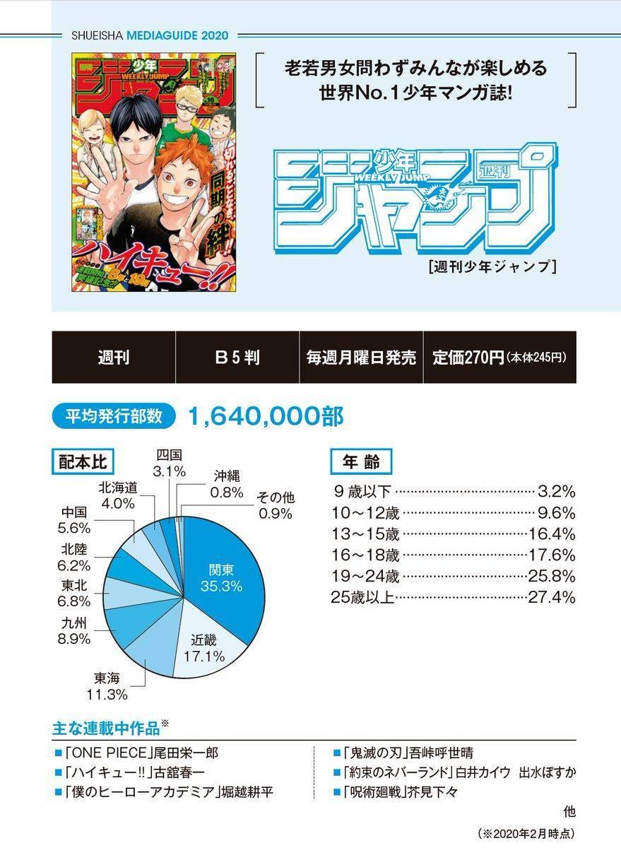 Shueisha: Weekly Shonen Jump y Ribon son las revistas manga No.1 2
