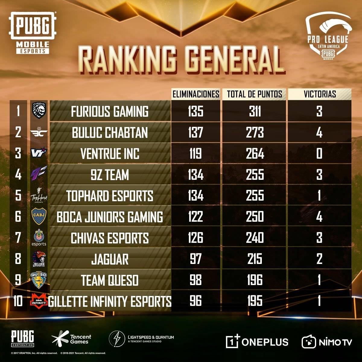 Más de 5 días intensos de batalla del PUBG Mobile Pro-League LATAMA ha puesto al equipo argentino Furious Gaming en el primer puesto, seguidos de los guatemaltecos Buluc Chabtan y los mexicanos Ventura. El equipo de Chivas Esports se encuentra dentro en las primeras 8 posiciones del ranking gracias a sus buenas actuaciones durante el torneo.