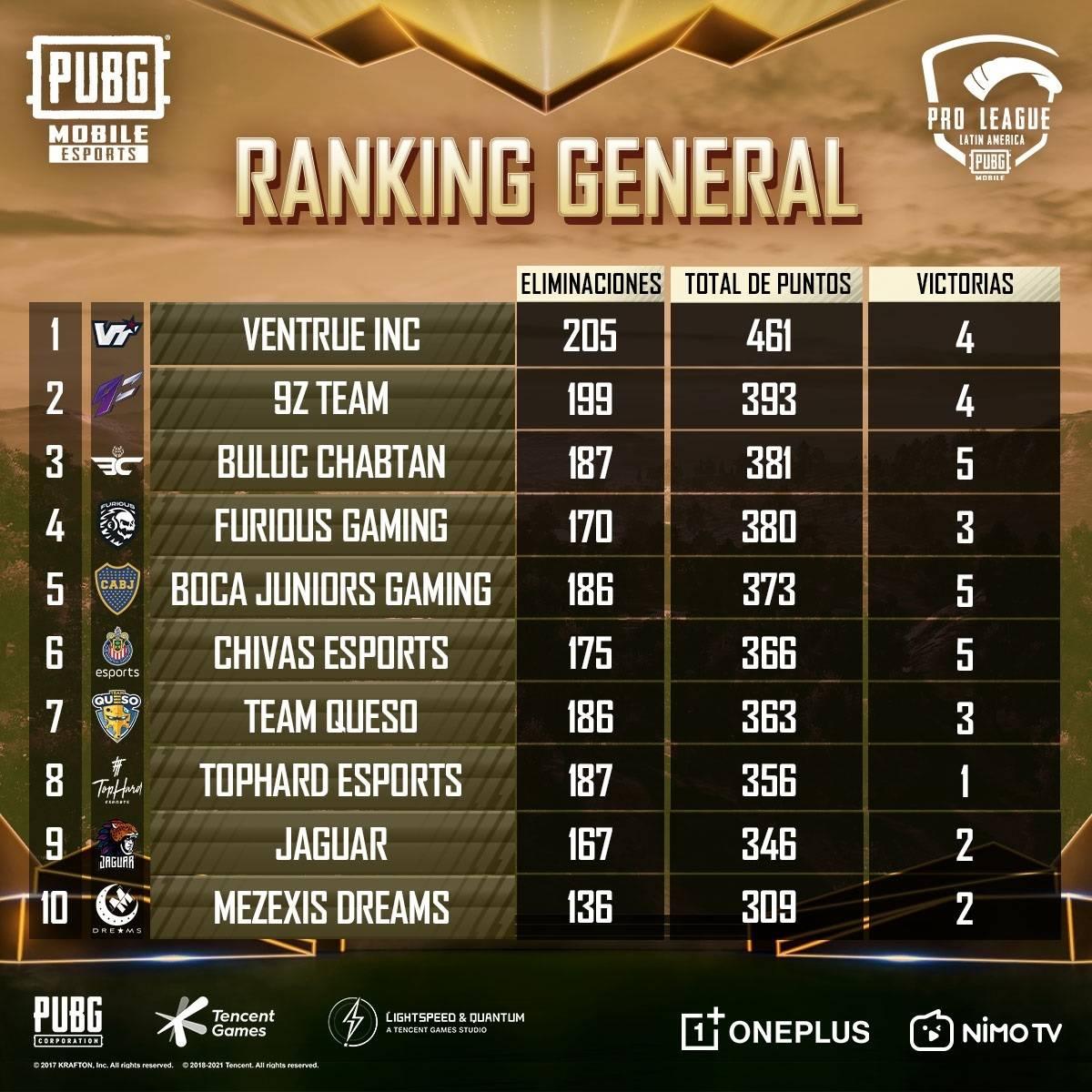PUBG Mobile: Pro League LATAM, estos son los equipos que llegaron al Top 3 en el Super Weekend 1