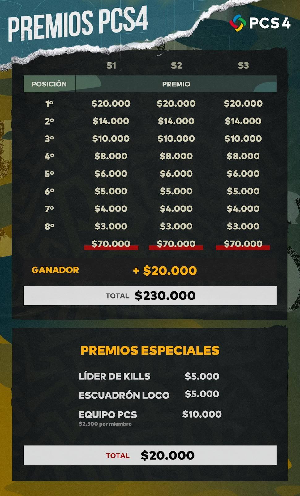 PUBG: ¡Continental Series Américas ya tiene a sus 16 finalistas! 2